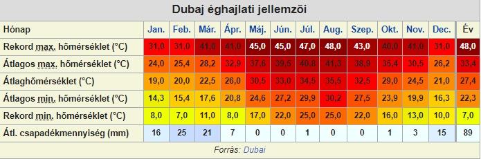 Dubaj időjárása