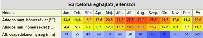 Barcelona időjárási adatai (forrás: Wikipédia)