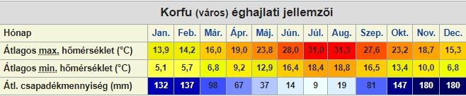 Korfu időjárása (forrás: Wkikpédia)