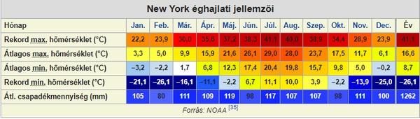New York időjárási adatai (forrás: Wikipédia)