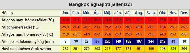 Bangkok időjárása